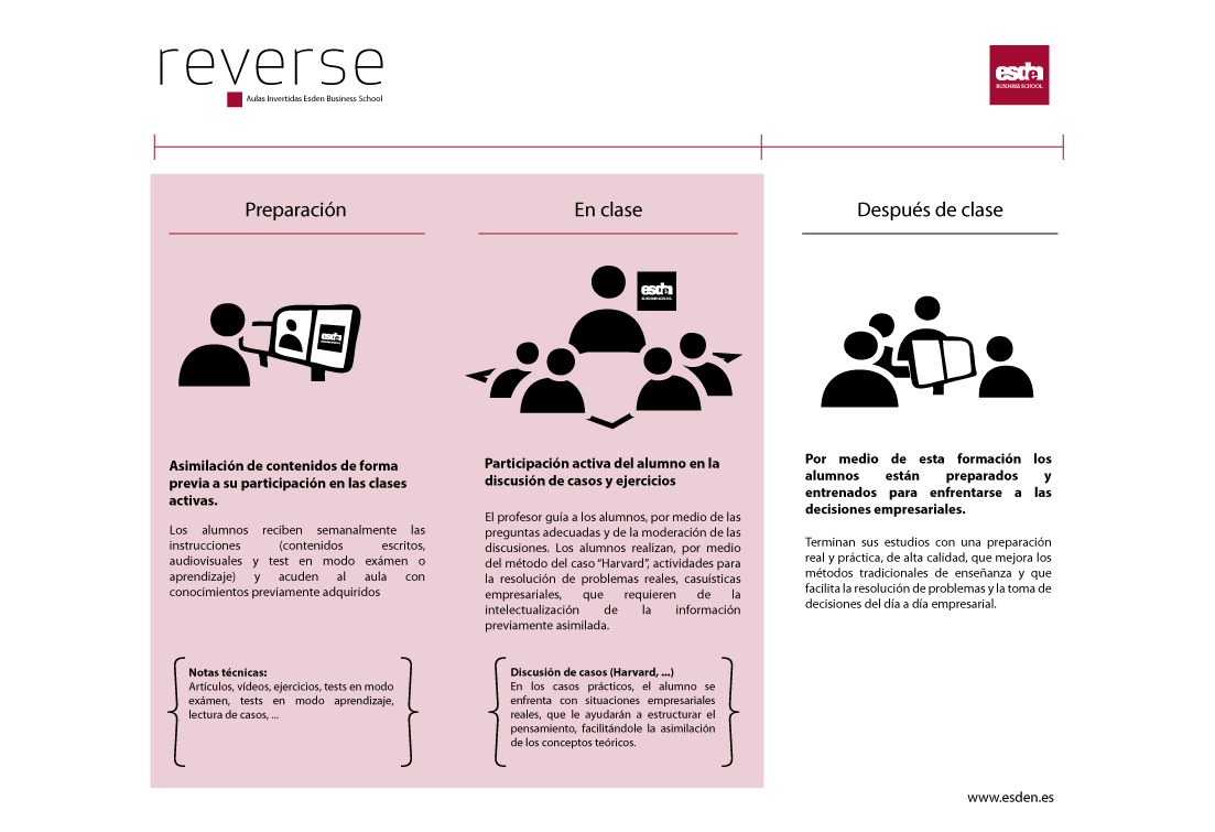 """reverse"" Esden Business Scho"